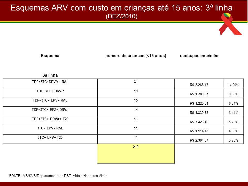 Esquemas ARV com custo em crianças até 15 anos: 3ª linha (DEZ/2010) Esquemanúmero de crianças (<15 anos)custo/paciente/mês 3a linha TDF+3TC+DRV/r+ RAL