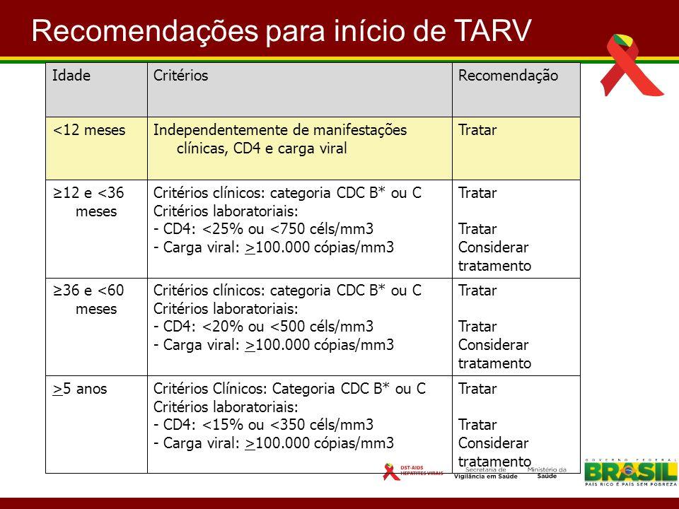 Recomendações para início de TARV IdadeCritériosRecomendação <12 mesesIndependentemente de manifestações clínicas, CD4 e carga viral Tratar 12 e <36 m