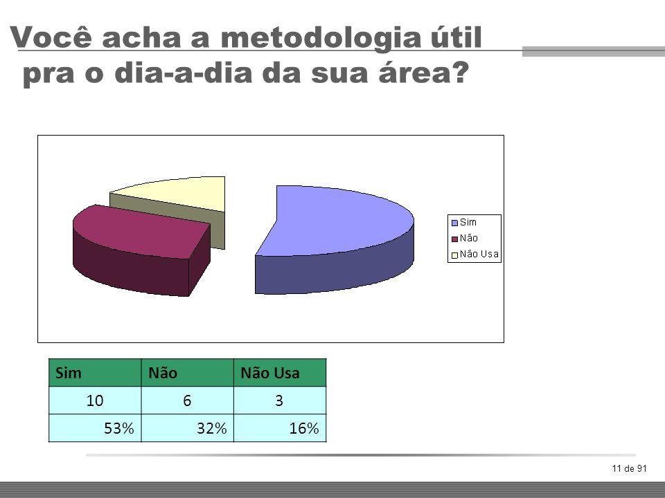 11 de 91 Você acha a metodologia útil pra o dia-a-dia da sua área? SimNãoNão Usa 1063 53%32%16%