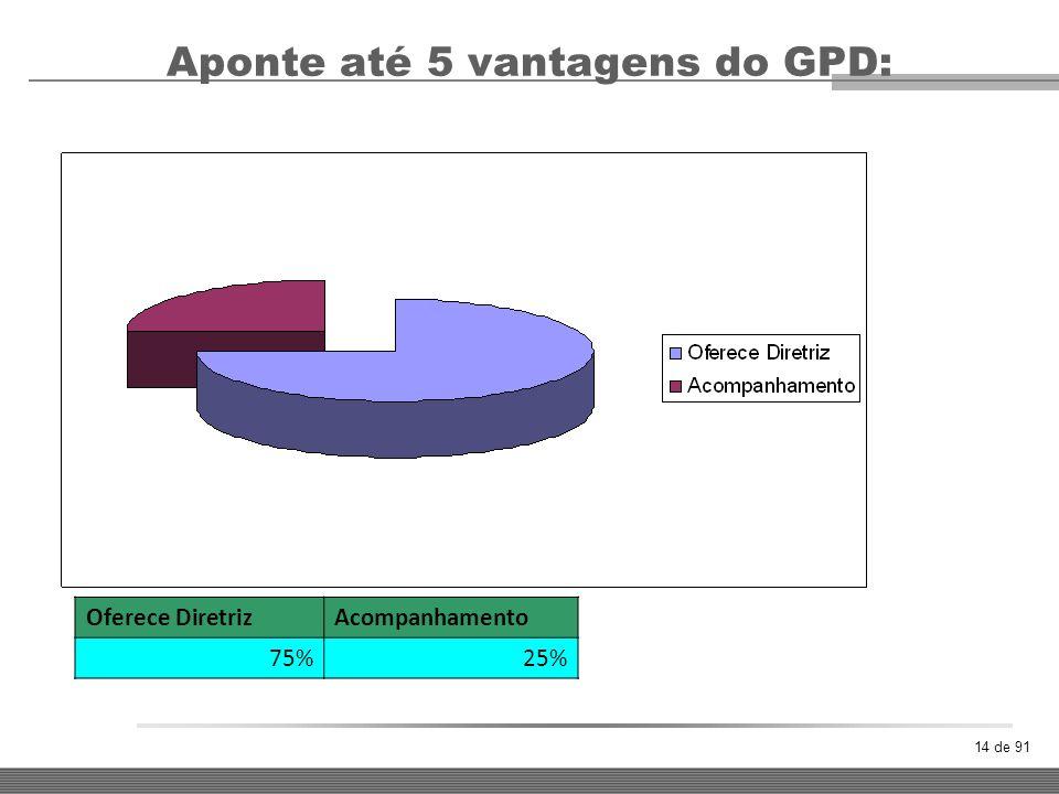 14 de 91 Aponte até 5 vantagens do GPD: Oferece DiretrizAcompanhamento 75%25%