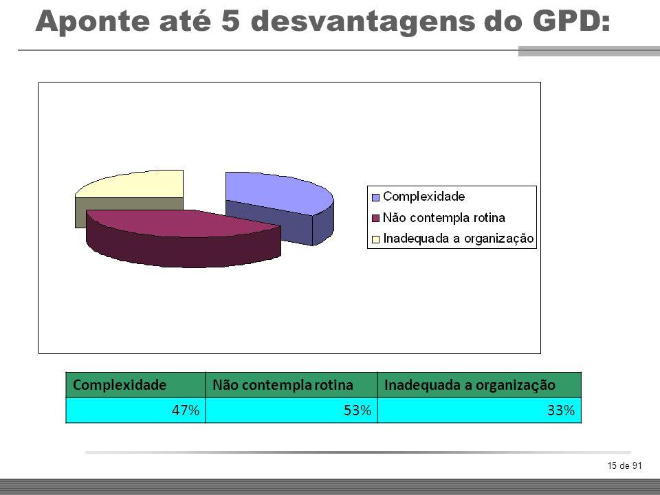 15 de 91 Aponte até 5 desvantagens do GPD: ComplexidadeNão contempla rotinaInadequada a organiza ç ão 47%53%33%