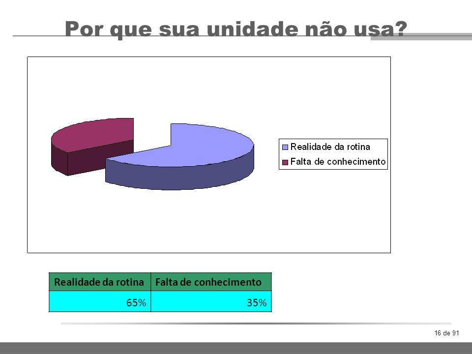 16 de 91 Por que sua unidade não usa? Realidade da rotinaFalta de conhecimento 65%35%