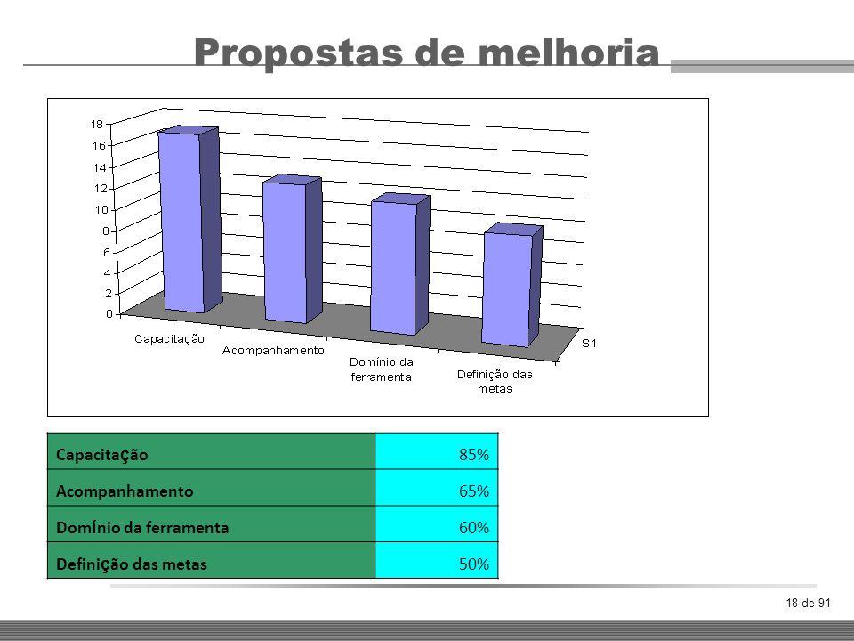 18 de 91 Propostas de melhoria Capacita ç ão85% Acompanhamento65% Dom í nio da ferramenta60% Defini ç ão das metas50%