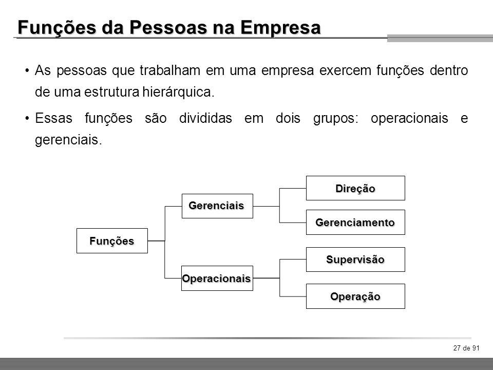 27 de 91 As pessoas que trabalham em uma empresa exercem funções dentro de uma estrutura hierárquica. Essas funções são divididas em dois grupos: oper