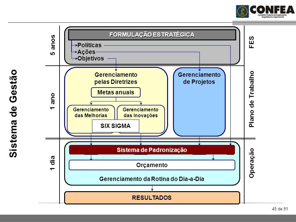 45 de 91 Sistema de Gestão FORMULAÇÃO ESTRATÉGICA Políticas Ações Objetivos Gerenciamento pelas Diretrizes Gerenciamento de Projetos Metas anuais Gere