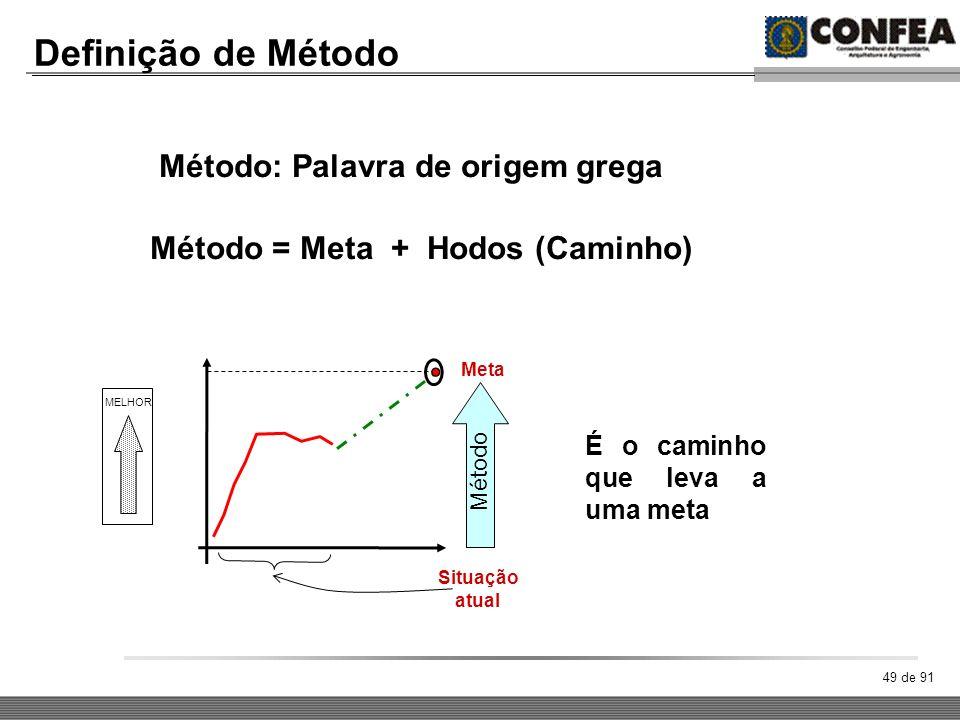 49 de 91 Definição de Método Método: Palavra de origem grega Método = Meta + Hodos (Caminho) Situação atual Meta É o caminho que leva a uma meta Métod