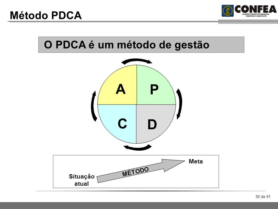 50 de 91 Método PDCA O PDCA é um método de gestão A D C P MÉTODO Situação atual Meta