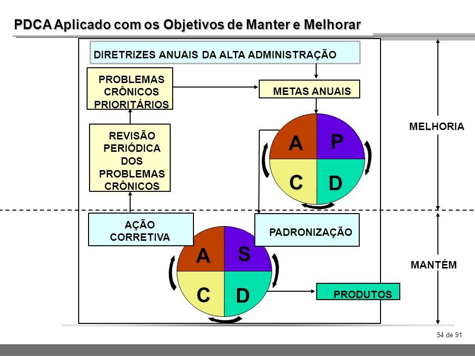 54 de 91 PDCA Aplicado com os Objetivos de Manter e Melhorar DIRETRIZES ANUAIS DA ALTA ADMINISTRAÇÃO PROBLEMAS CRÔNICOS PRIORITÁRIOS REVISÃO PERIÓDICA