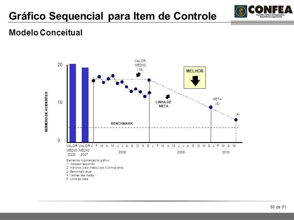 60 de 91 Gráfico Sequencial para Item de Controle Modelo Conceitual