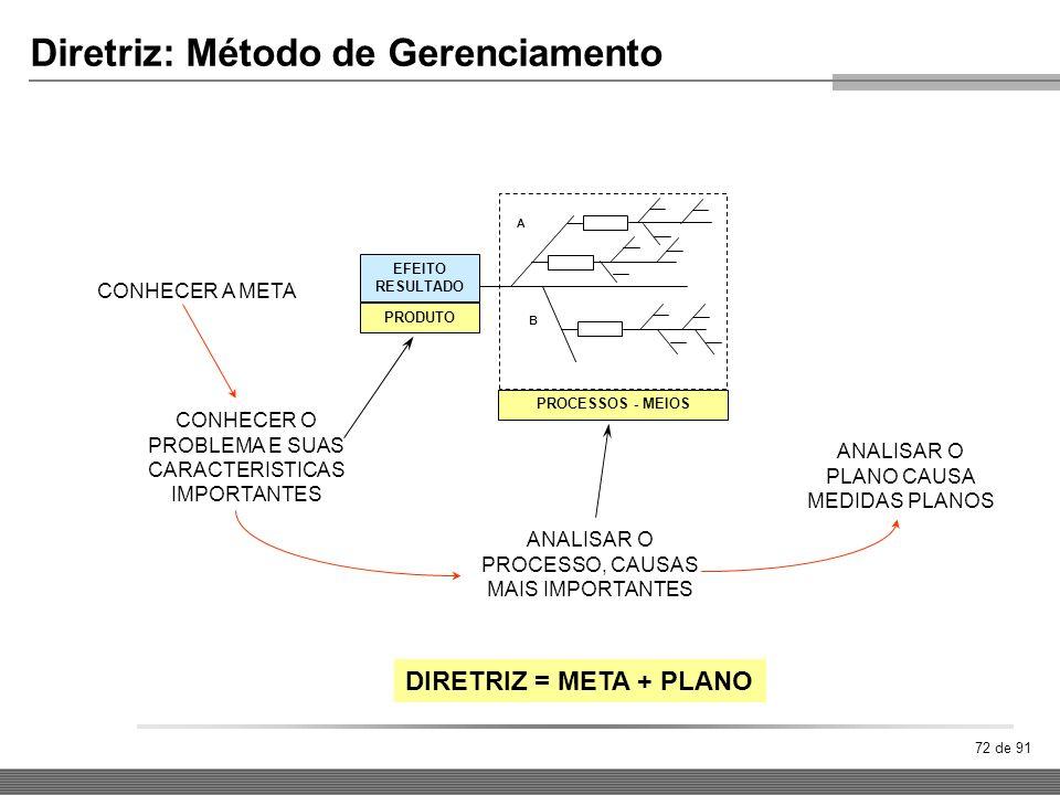 72 de 91 Diretriz: Método de Gerenciamento A B EFEITO RESULTADO PRODUTO PROCESSOS - MEIOS CONHECER A META CONHECER O PROBLEMA E SUAS CARACTERISTICAS I