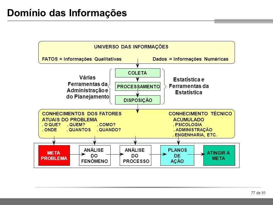 77 de 91 Domínio das Informações UNIVERSO DAS INFORMAÇÕES FATOS = Informações Qualitativas Dados = Informações Numéricas ATINGIR A META PLANOS DE AÇÃO