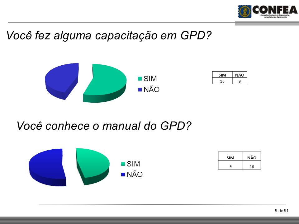 9 de 91 Você fez alguma capacitação em GPD? Você conhece o manual do GPD? SIMNÃO 109 SIMNÃO 910