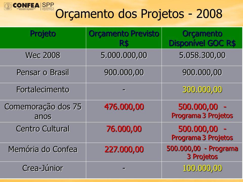 Orçamento dos Projetos - 2008 Projeto Orçamento Previsto R$ Orçamento Disponível GOC R$ Wec 2008 5.000.000,005.058.300,00 Pensar o Brasil 900.000,0090