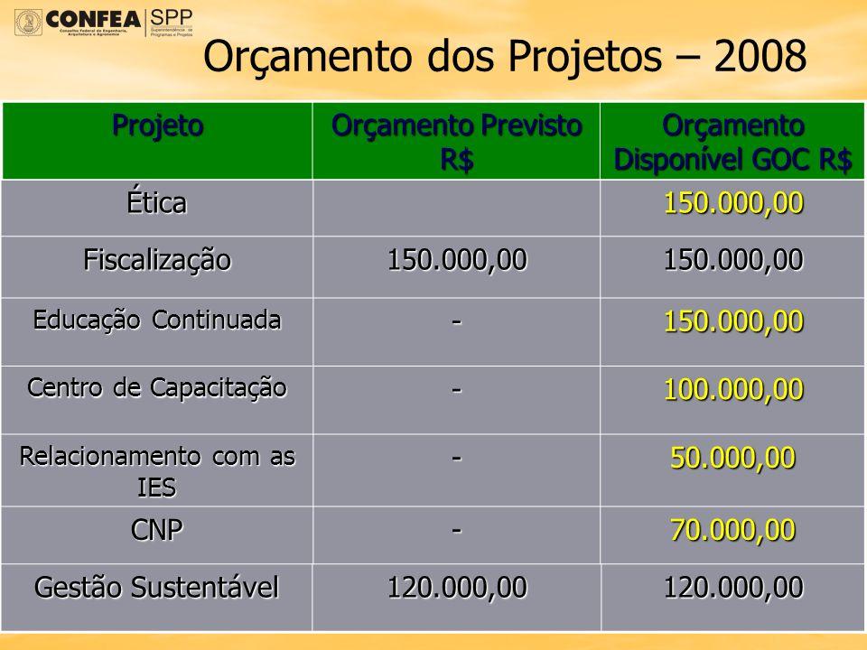 Orçamento dos Projetos – 2008 Ética150.000,00 Fiscalização150.000,00150.000,00 Educação Continuada -150.000,00 Centro de Capacitação -100.000,00 Relac