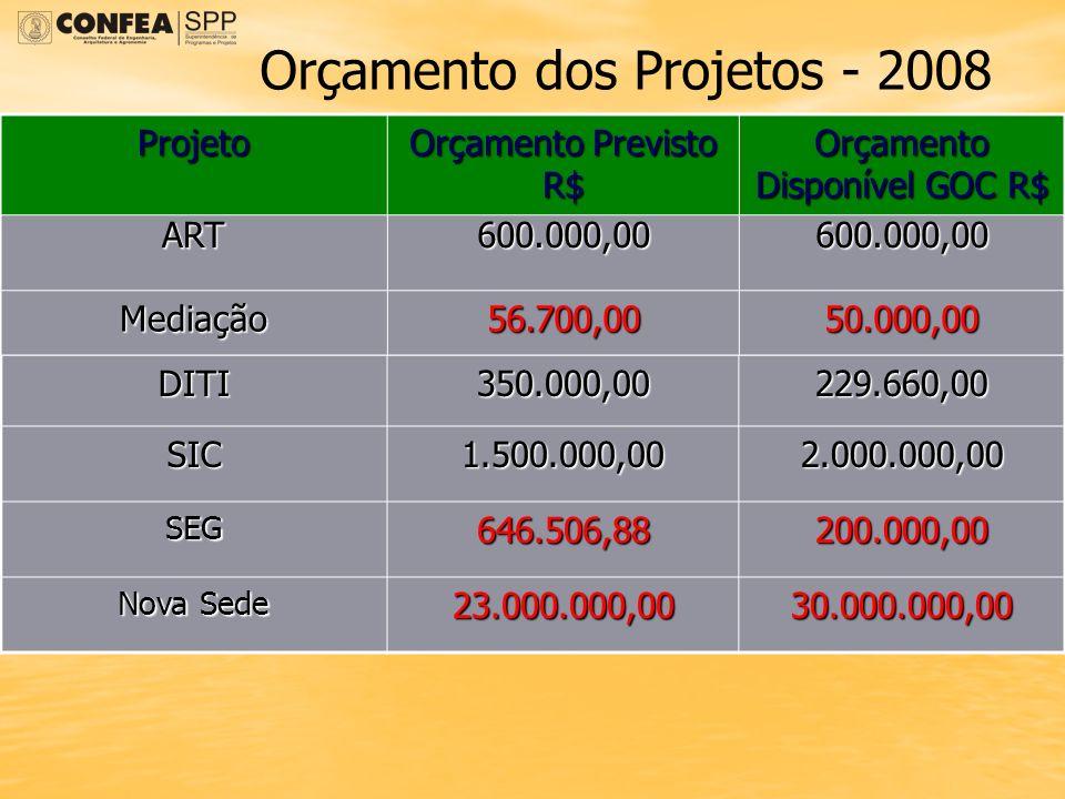 Orçamento dos Projetos - 2008 DITI350.000,00229.660,00 SIC1.500.000,002.000.000,00 SEG646.506,88200.000,00 Nova Sede 23.000.000,0030.000.000,00 ART600
