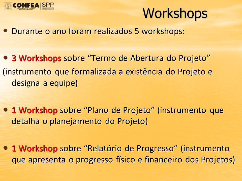 Workshops Durante o ano foram realizados 5 workshops: Durante o ano foram realizados 5 workshops: 3 Workshops sobre Termo de Abertura do Projeto 3 Wor