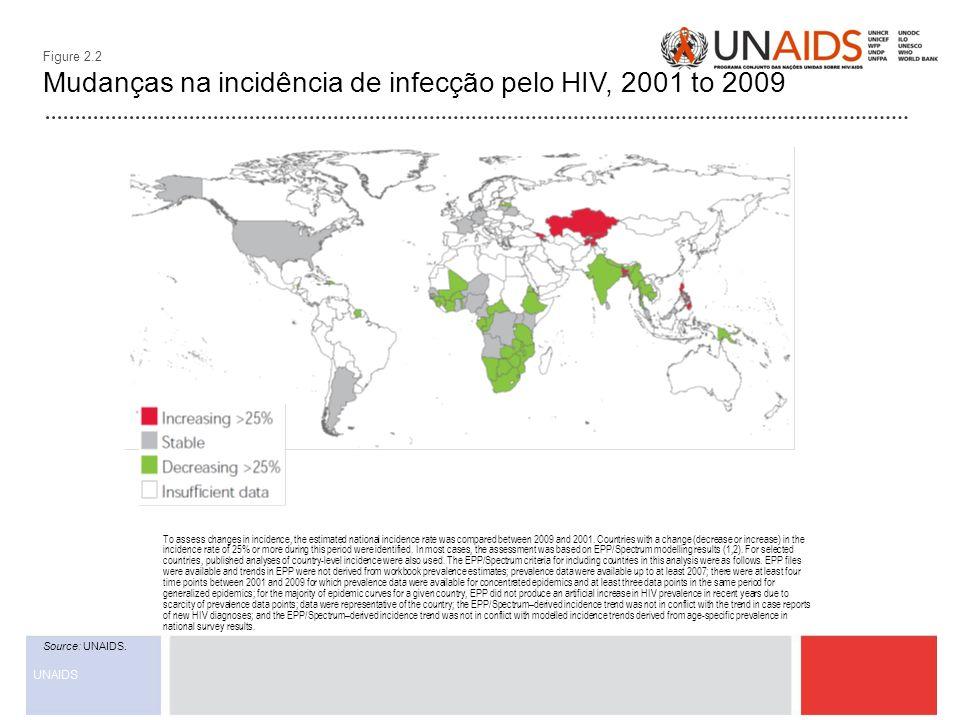 Figure 2.2 Mudanças na incidência de infecção pelo HIV, 2001 to 2009 Source: UNAIDS. To assess changes in incidence, the estimated national incidence