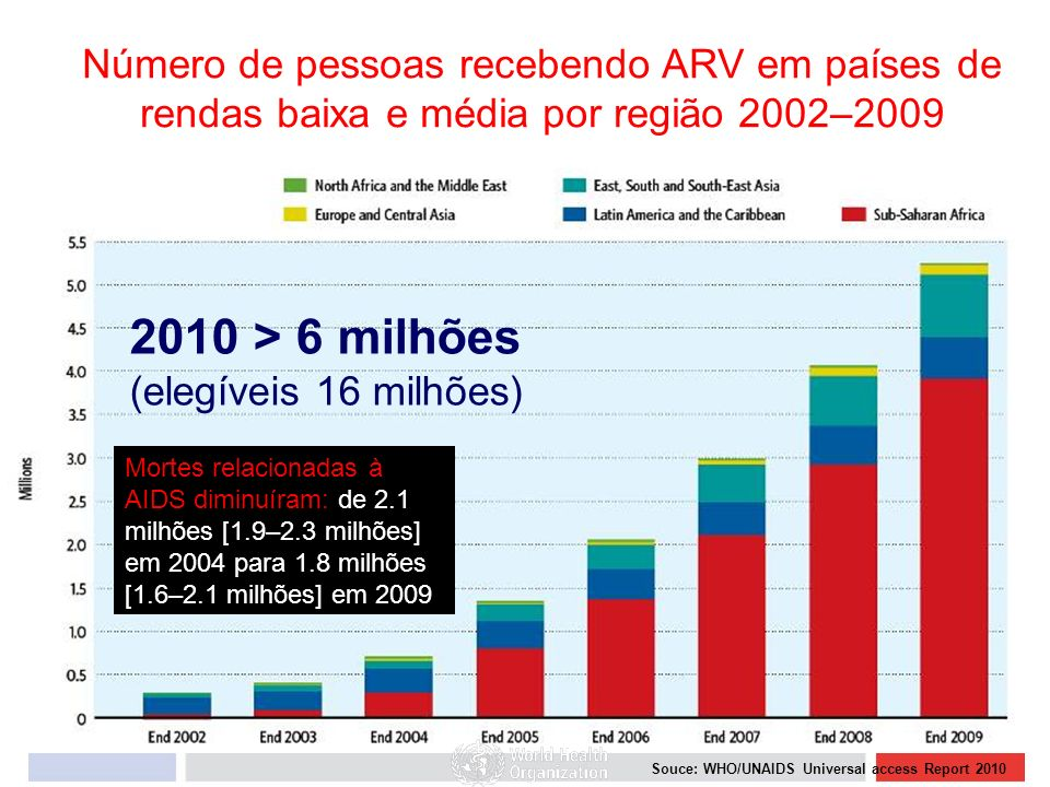 Número de pessoas recebendo ARV em países de rendas baixa e média por região 2002–2009 2010 > 6 milhões (elegíveis 16 milhões) Souce: WHO/UNAIDS Unive