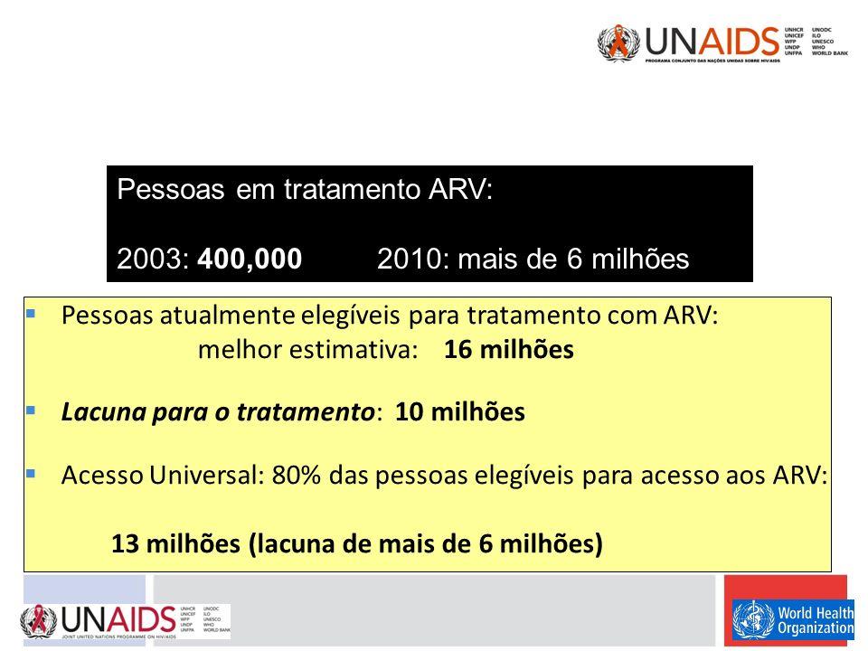 Pessoas atualmente elegíveis para tratamento com ARV: melhor estimativa: 16 milhões Lacuna para o tratamento: 10 milhões Acesso Universal: 80% das pes