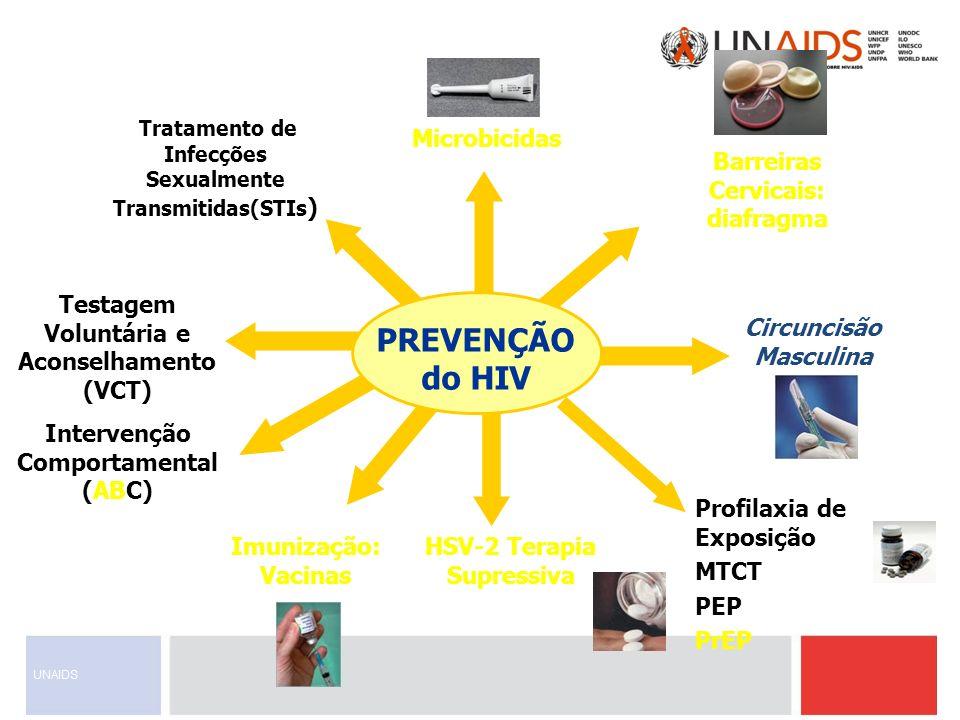 HSV-2 Terapia Supressiva Tratamento de Infecções Sexualmente Transmitidas(STIs ) Barreiras Cervicais: diafragma Circuncisão Masculina Profilaxia de Ex