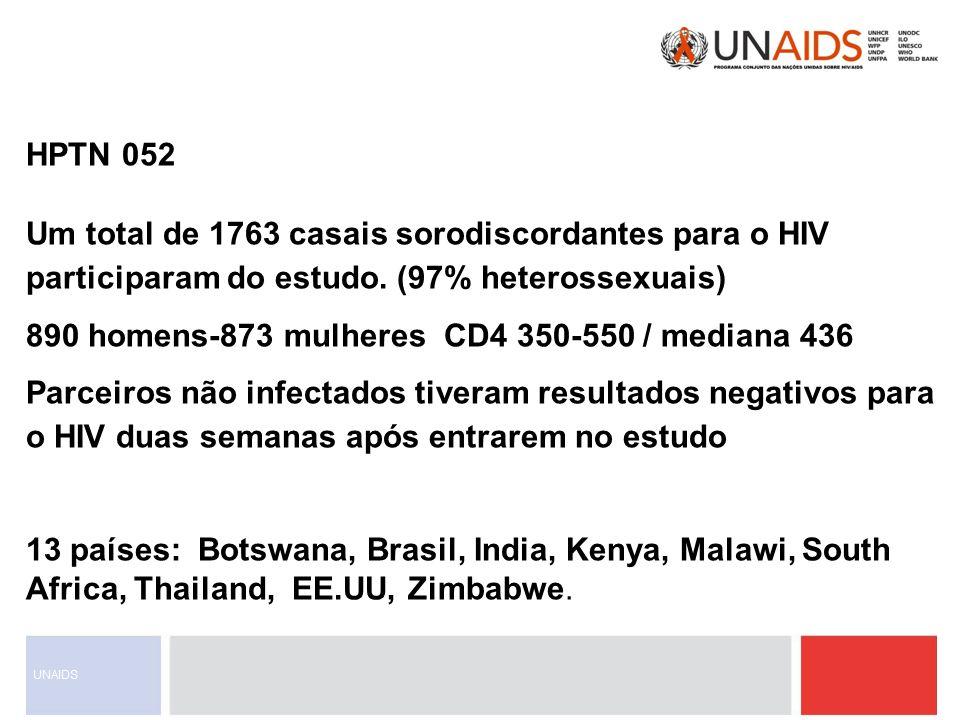 HPTN 052 Um total de 1763 casais sorodiscordantes para o HIV participaram do estudo. (97% heterossexuais) 890 homens-873 mulheres CD4 350-550 / median