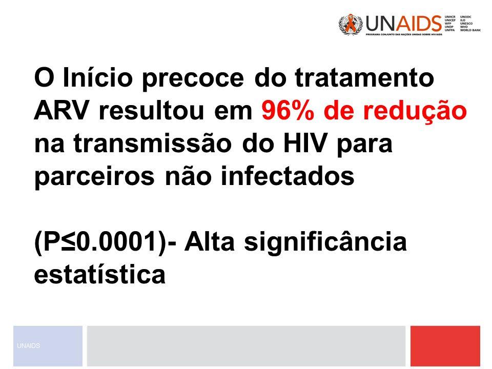 O Início precoce do tratamento ARV resultou em 96% de redução na transmissão do HIV para parceiros não infectados (P0.0001)- Alta significância estatí