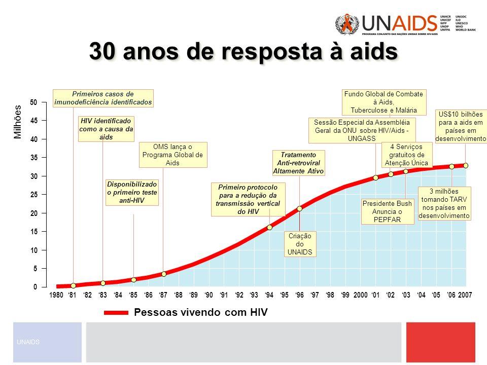 2011: Um ano de marcos 30 anos da epidemia de AIDS (desde 1981) –Programa Global para a AIDS da OMS (1984-1995) –Criação do UNAIDS (1995) 15 anos da terapia tripla combinada antirretroviral (ARV) 10 anos da implementação da Declaração de Compromisso sobre HIV/AIDS (UNGASS 2001) 10 anos dos Objetivos de Desenvolvimento do Milênio (ODMs) e mais 5 anos para alcançá-los 5 anos da iniciativa pelo Aceso Universal (UA) Reunião de Alto Nível (HLM), Nova York, Junho, 2011