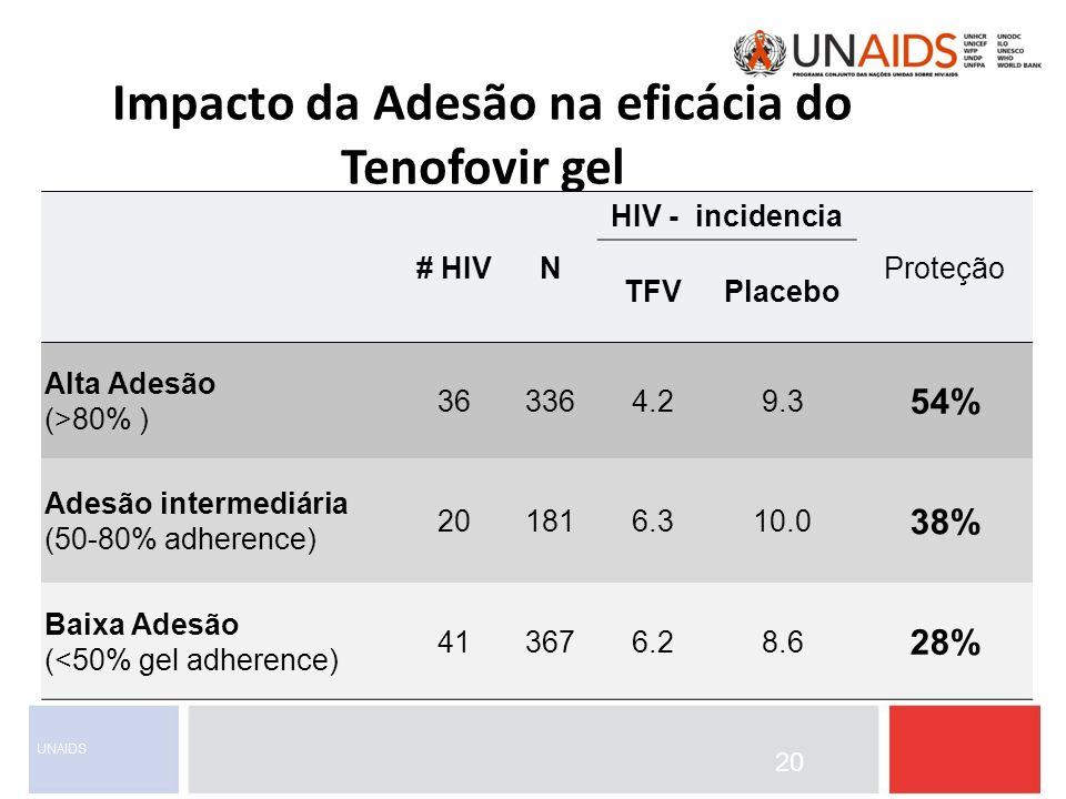 Impacto da Adesão na eficácia do Tenofovir gel 20 # HIVN HIV - incidencia Proteção TFVPlacebo Alta Adesão (>80% ) 363364.29.3 54% Adesão intermediária