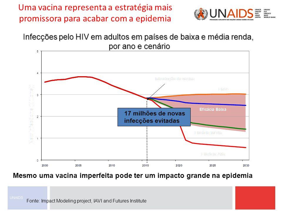 17 milhões de novas infecções evitadas Mesmo uma vacina imperfeita pode ter um impacto grande na epidemia Fonte: Impact Modeling project, IAVI and Fut
