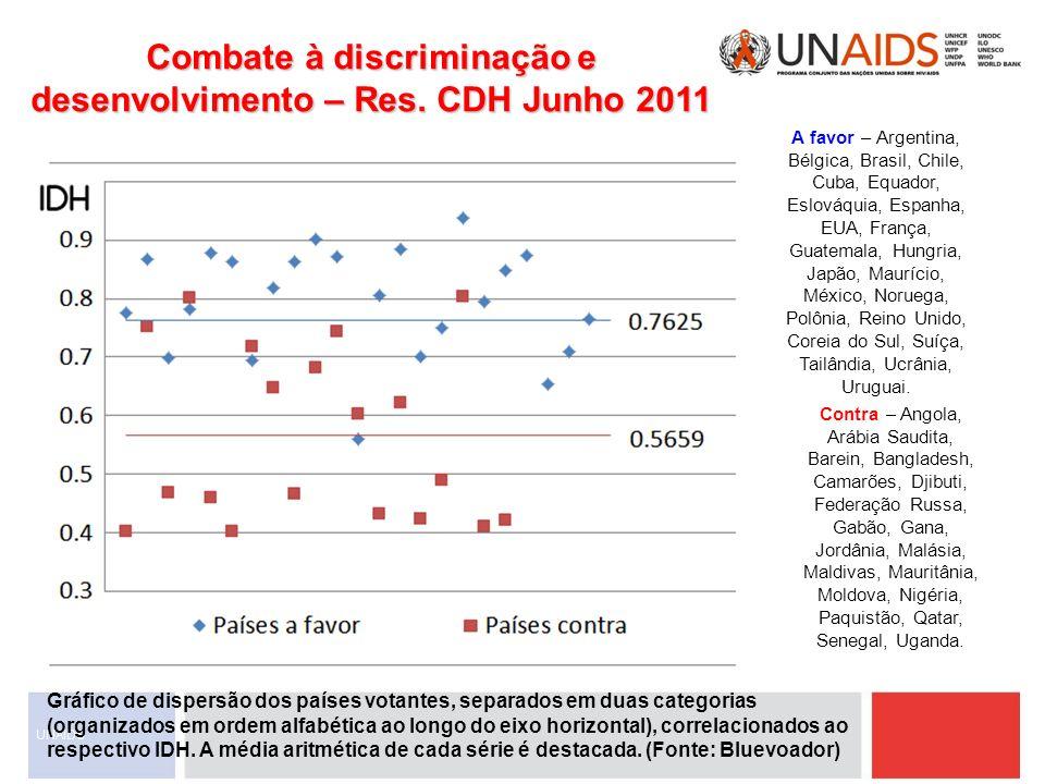 Combate à discriminação e desenvolvimento – Res. CDH Junho 2011 Gráfico de dispersão dos países votantes, separados em duas categorias (organizados em