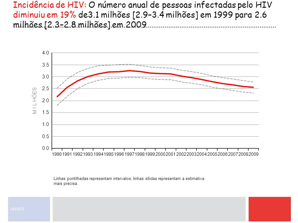 Incidência de HIV: O número anual de pessoas infectadas pelo HIV diminuiu em 19% de3.1 milhões [2.9–3.4 milhões] em 1999 para 2.6 milhões [2.3–2.8 mil