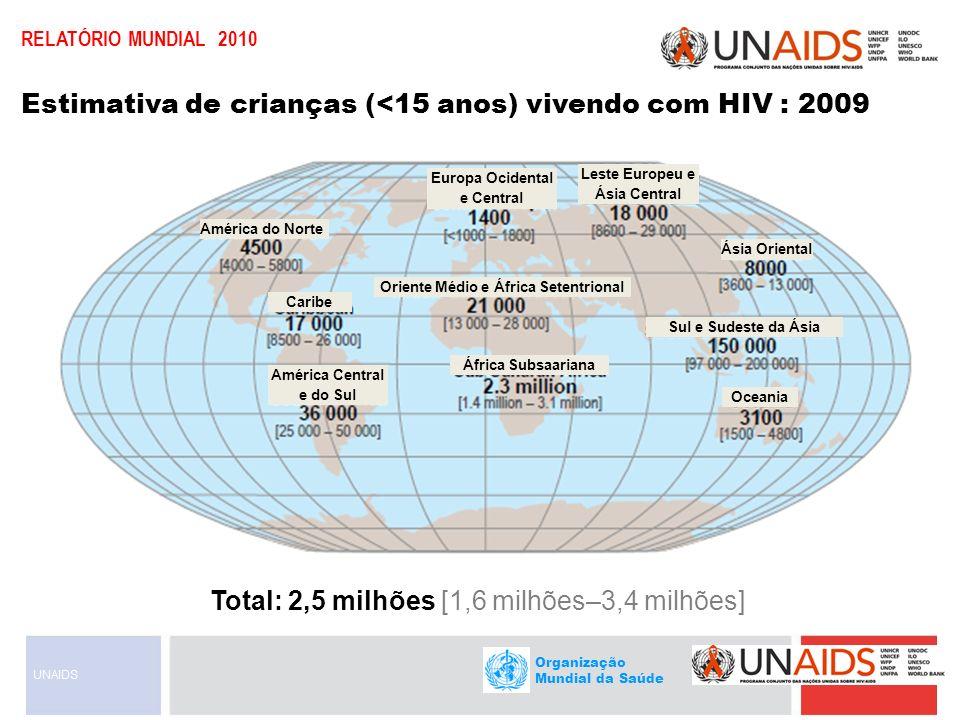 Organização Mundial da Saúde RELATÓRIO MUNDIAL 2010 América do Norte Caribe Ásia Oriental Europa Ocidental e Central Leste Europeu e Ásia Central Oriente Médio e África Setentrional América Central e do Sul África Subsaariana Sul e Sudeste da Ásia Oceania Número estimado de crianças (<15 anos) infectadas pelo HIV em 2009 Total: 370 000 [230 000 – 510 000]
