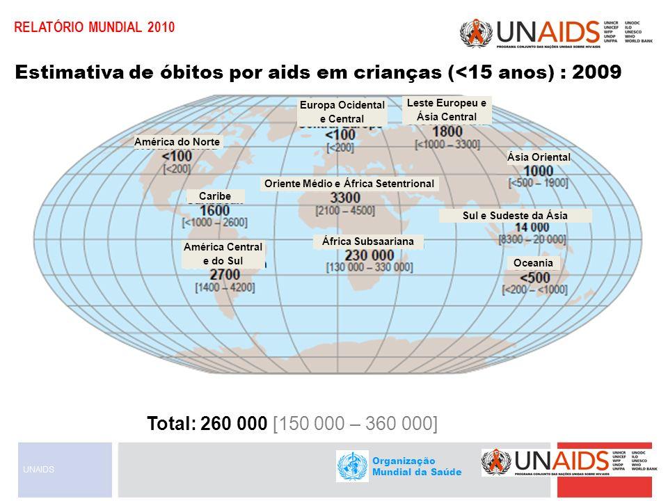 Organização Mundial da Saúde RELATÓRIO MUNDIAL 2010 Cerca de 97% em países de renda baixa e média Cerca de 1000 são de crianças menores de 15 anos de idade Cerca de 6000 são de adultos com 15 anos de idade ou mais, dos quais: quase 51% são mulheres em torno de 41% são jovens (15-24) Mais de 7000 novas infecções por HIV por dia em 2009