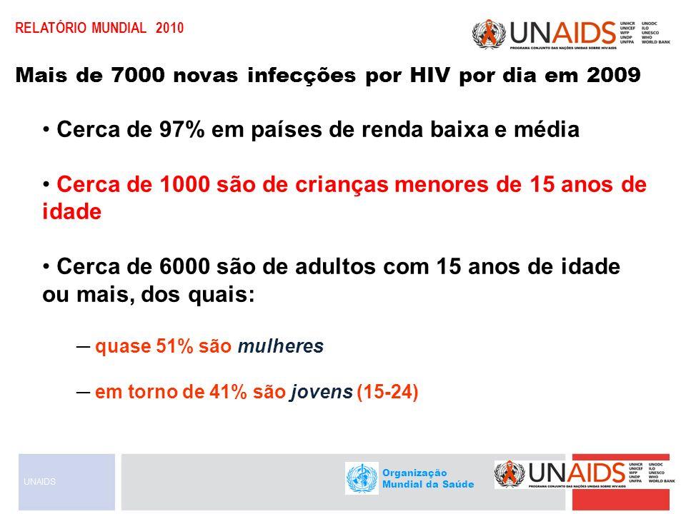 Organização Mundial da Saúde RELATÓRIO MUNDIAL 2010 Cerca de 97% em países de renda baixa e média Cerca de 1000 são de crianças menores de 15 anos de
