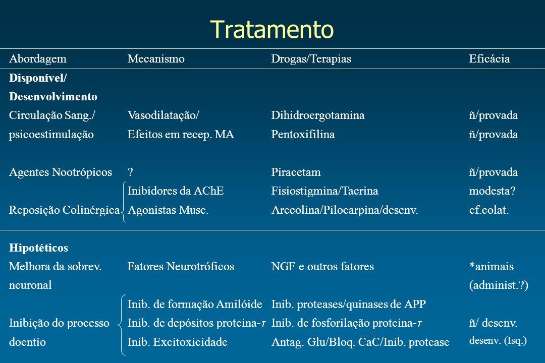 Tratamento Abordagem Disponível/ Desenvolvimento Circulação Sang./ psicoestimulação Agentes Nootrópicos Reposição Colinérgica Hipotéticos Melhora da s