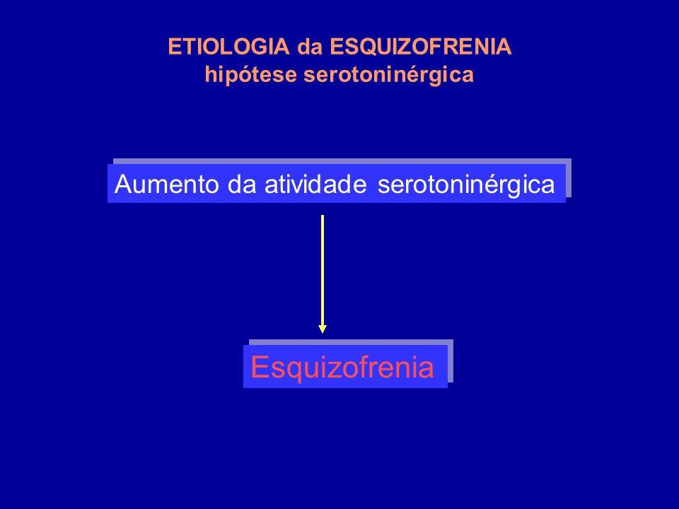 Aumento da atividade serotoninérgica Esquizofrenia