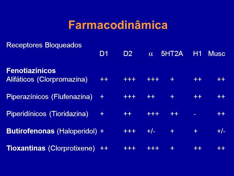 Farmacodinâmica Receptores Bloqueados D1 D2 5HT2A H1 Musc Fenotiazínicos Alifáticos (Clorpromazina)+++++++++++++ Piperazínicos (Flufenazina)+++++++++++ Piperidínicos (Tioridazina)++++++++-++ Butirofenonas (Haloperidol)+++++/-+++/- Tioxantinas (Clorprotixene)+++++++++++++