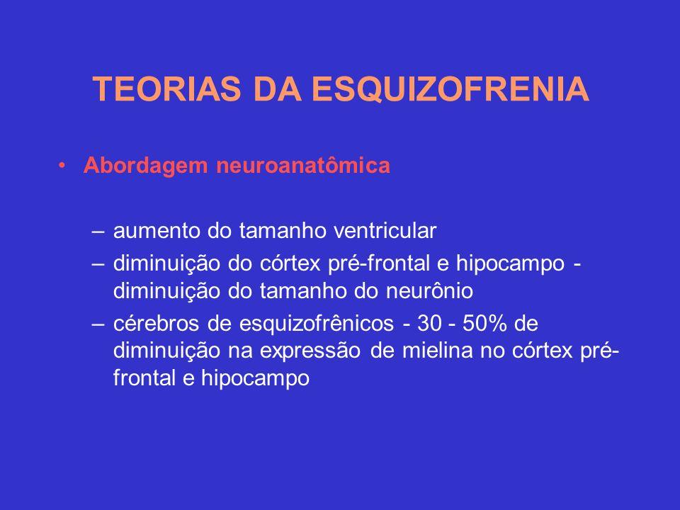 Abordagem neuroanatômica –aumento do tamanho ventricular –diminuição do córtex pré-frontal e hipocampo - diminuição do tamanho do neurônio –cérebros de esquizofrênicos - 30 - 50% de diminuição na expressão de mielina no córtex pré- frontal e hipocampo TEORIAS DA ESQUIZOFRENIA