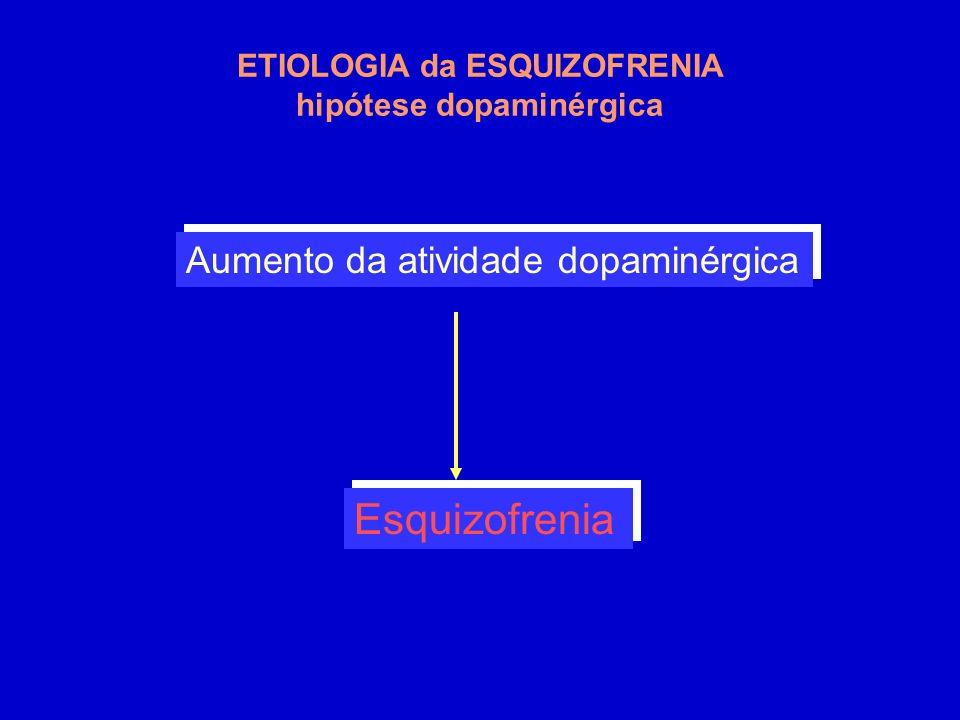 Aumento da atividade dopaminérgica Esquizofrenia