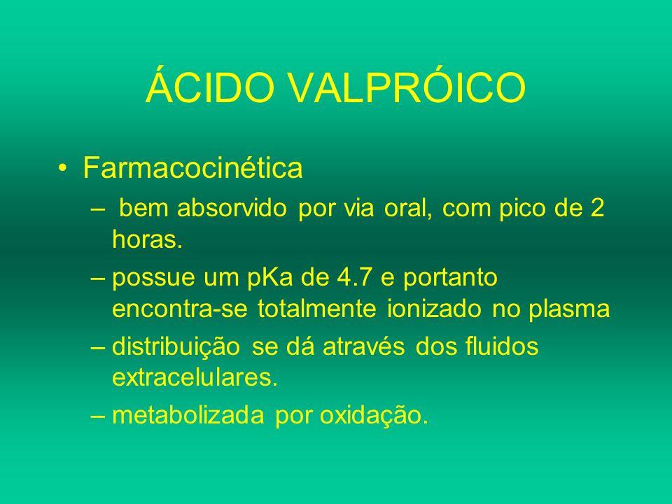 ÁCIDO VALPRÓICO Farmacocinética – bem absorvido por via oral, com pico de 2 horas. –possue um pKa de 4.7 e portanto encontra-se totalmente ionizado no