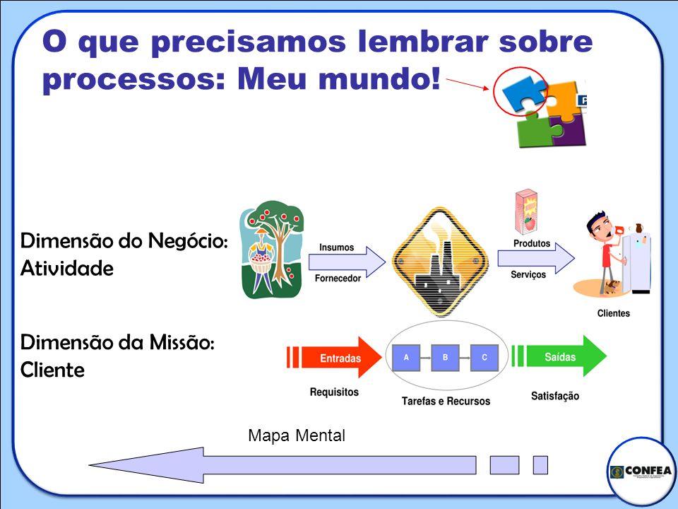 O que precisamos lembrar sobre processos: Meu mundo! Dimensão do Negócio: Atividade Dimensão da Missão: Cliente Mapa Mental
