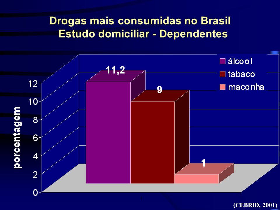 Drogas mais consumidas no Brasil Estudo domiciliar - Dependentes (CEBRID, 2001)