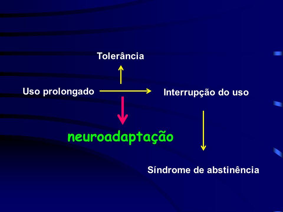 Uso prolongado Interrupção do uso Síndrome de abstinência Tolerância neuroadaptação