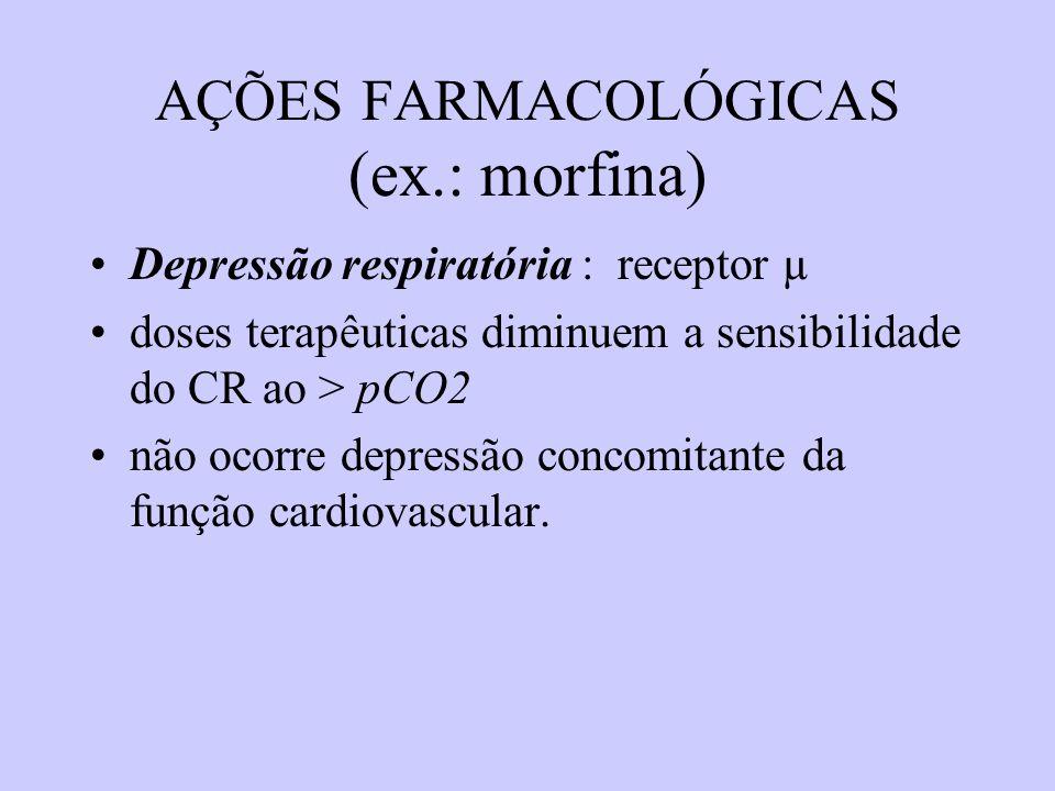 AÇÕES FARMACOLÓGICAS (ex.: morfina) Depressão respiratória : receptor µ doses terapêuticas diminuem a sensibilidade do CR ao > pCO2 não ocorre depress