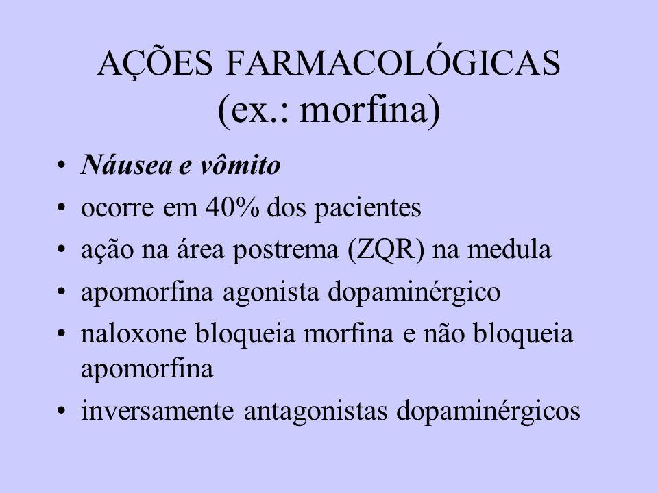 AÇÕES FARMACOLÓGICAS (ex.: morfina) Náusea e vômito ocorre em 40% dos pacientes ação na área postrema (ZQR) na medula apomorfina agonista dopaminérgic