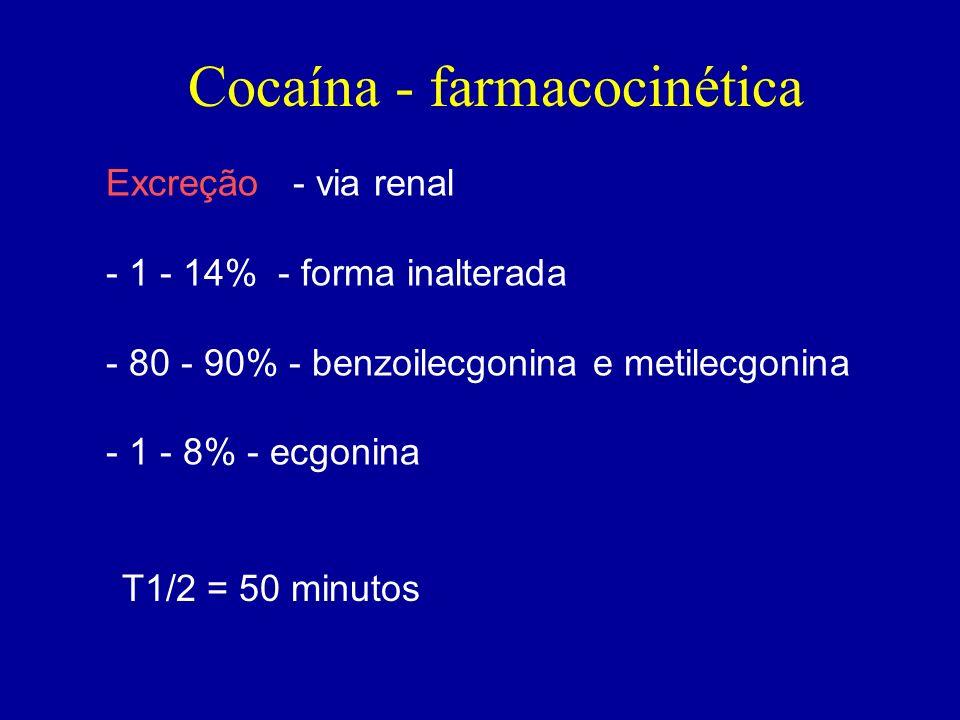 Excreção - via renal - 1 - 14% - forma inalterada - 80 - 90% - benzoilecgonina e metilecgonina - 1 - 8% - ecgonina T1/2 = 50 minutos Cocaína - farmaco