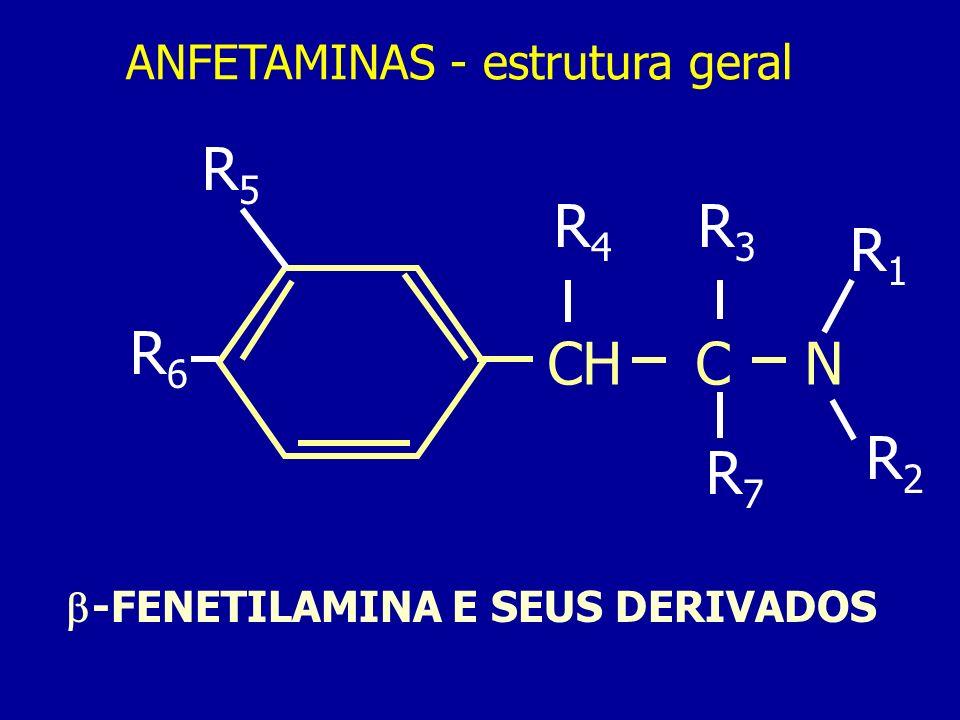 ANFETAMINAS - estrutura geral CH C N R1R1 R2R2 R3R3 R7R7 R4R4 R5R5 R6R6 -FENETILAMINA E SEUS DERIVADOS