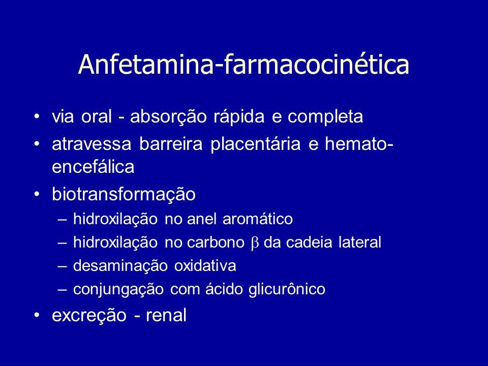Anfetamina-farmacocinética via oral - absorção rápida e completa atravessa barreira placentária e hemato- encefálica biotransformação –hidroxilação no