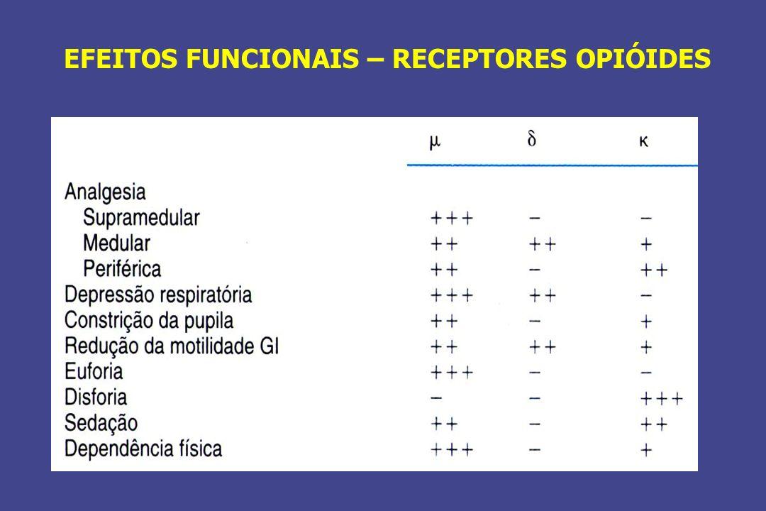 EFEITOS FUNCIONAIS – RECEPTORES OPIÓIDES