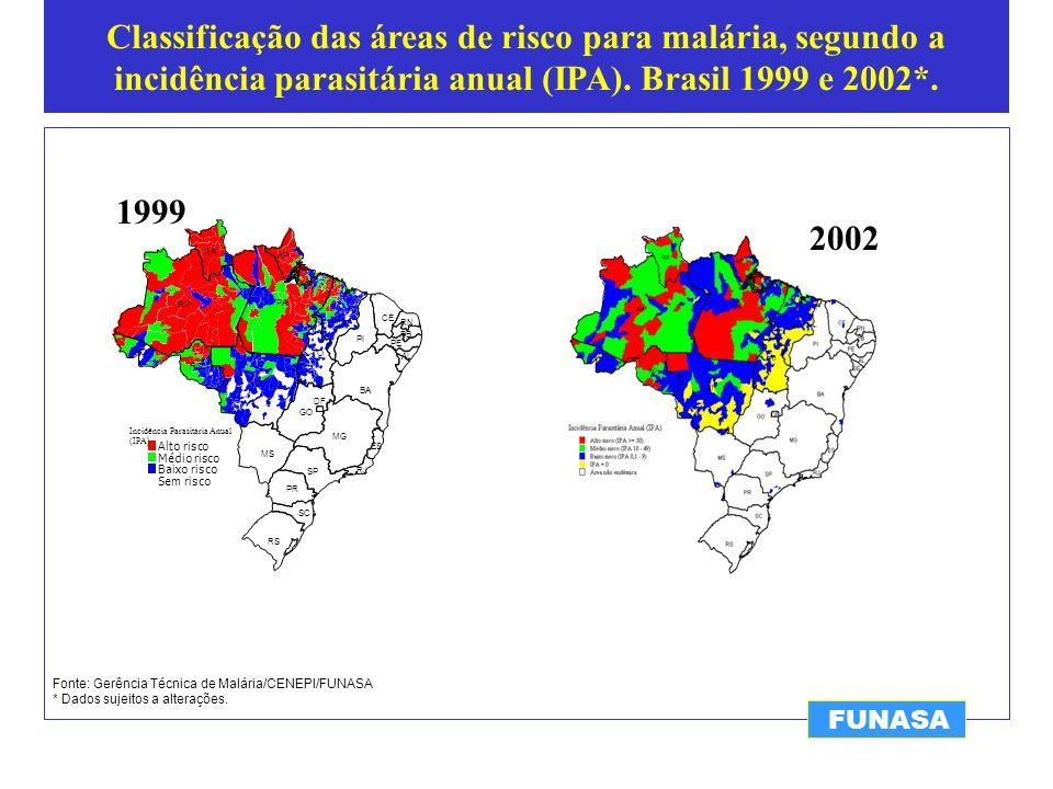 Percentual de variação de casos de malária.Estados da Amazônia Legal, 1999 e 2002*.